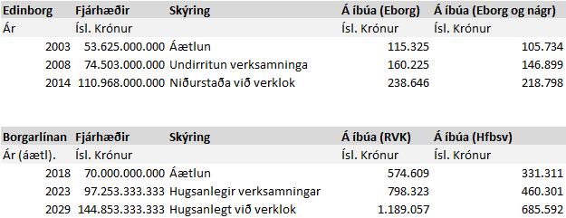 Samanburður og spá